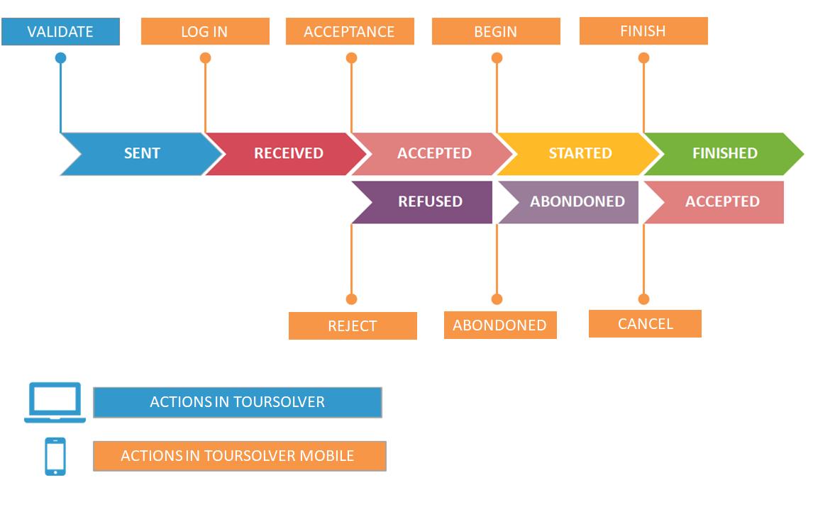 Configuring the TourSolver mobile app | TourSolver
